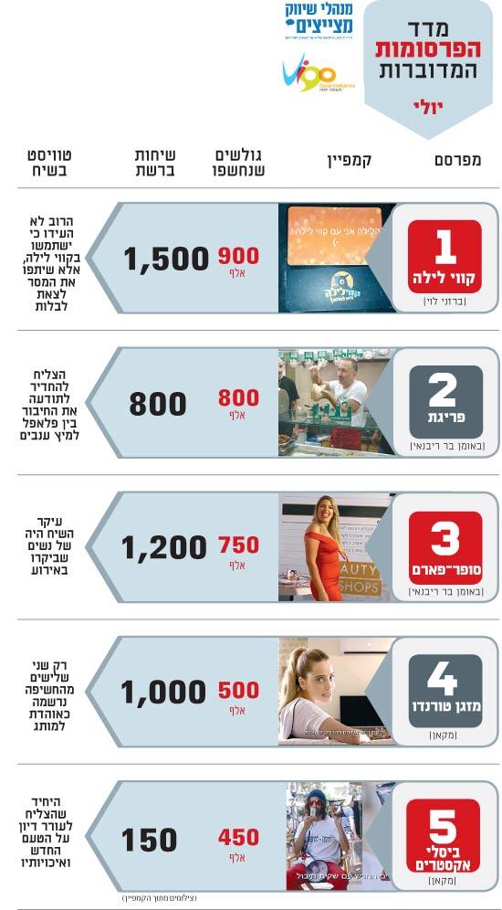 מדד הפרסומות המדוברות יולי