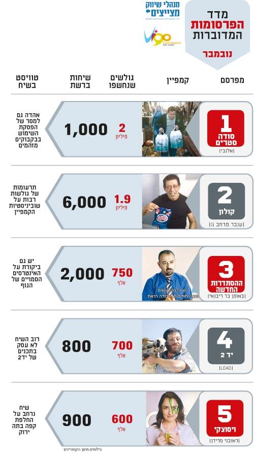 מדד הפרסומות המדוברות נובמבר