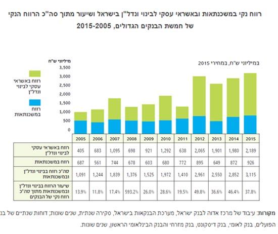 """רווח נקי במשכנתאות ובאשראי עסקי לבינוי ונדל""""ן בישראל"""