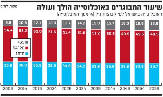 שיעור המבוגרים באוכלוסייה הולך ועולה