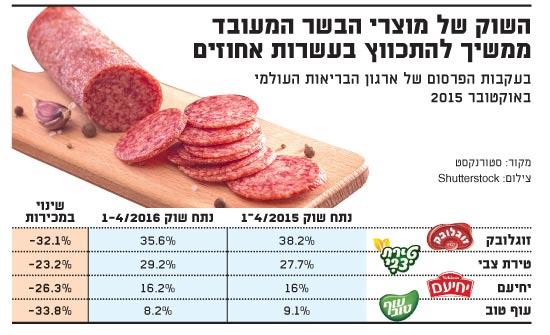 שוק מוצרי הבשר המעובד מתכווץ בעשן