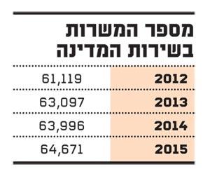 מספר המשרות בשירות המדינה
