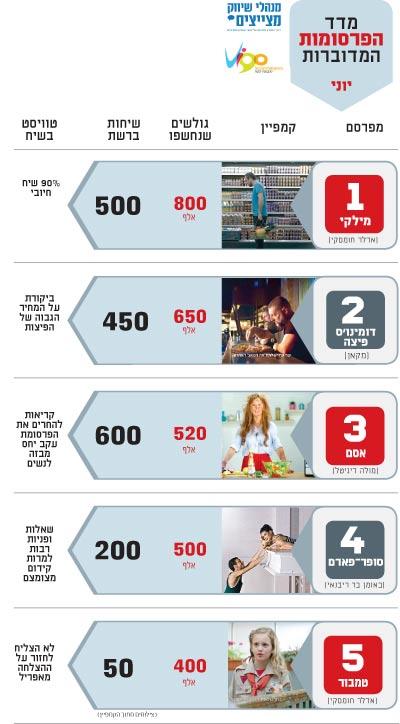 מדד הפרסומות המדוברות יוני