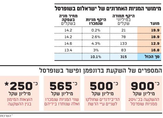 מימושי המניות האחרונים של ישראלום בשופרסל