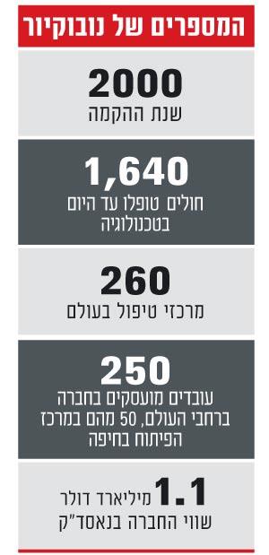 המספרים של נובוקיור