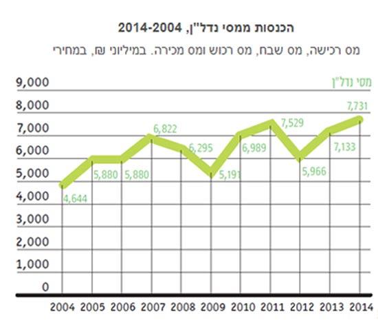 """הכנסות ממסי נדל""""ן, 2014-2004"""