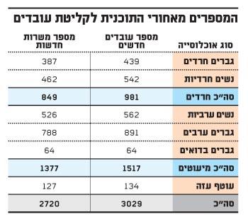 המספרים מאחורי התוכנית לקליטת עובדים