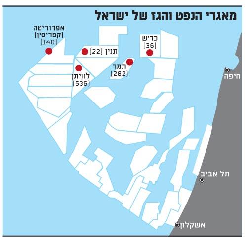 מאגרי הנפט והגז של ישראל