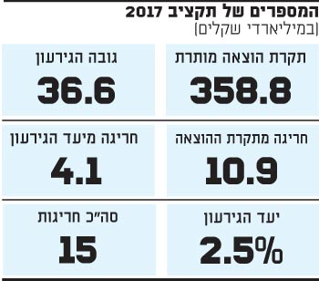 המספרים של תקציב 2017