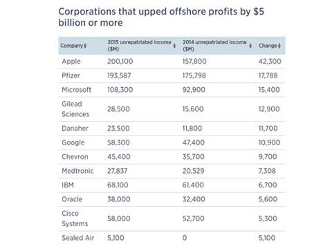 """תאגידי הענק שמשאירים את הכסף מחוץ לארה""""ב. צילום מסך מאתר CNBC, Citizens for Tax Justice"""""""