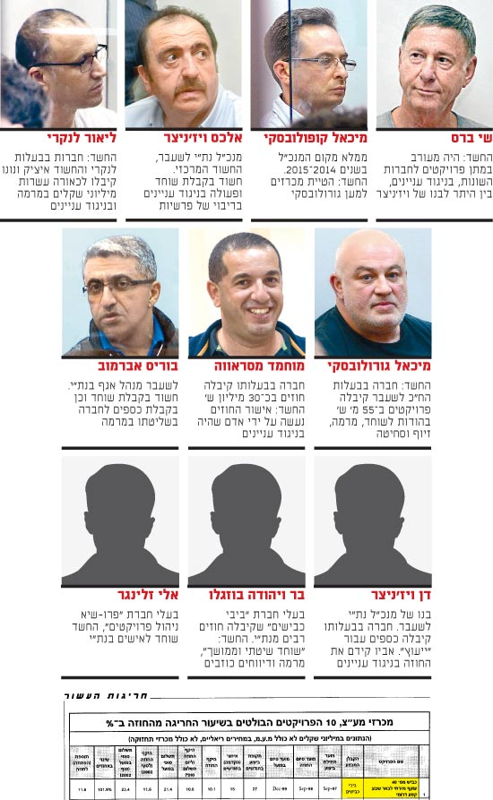 החשודים המרכזיים בפרשה