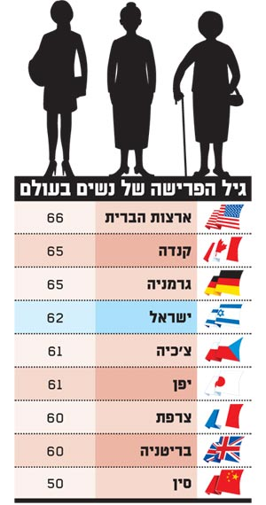 גיל הפרישה של נשים בעולם