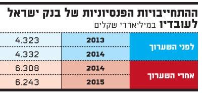 ההתחייבויות הפנסיוניות של בנק ישראל לעובדיו