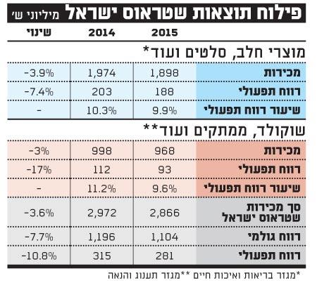 פילוח תוצאות שטראוס ישראל