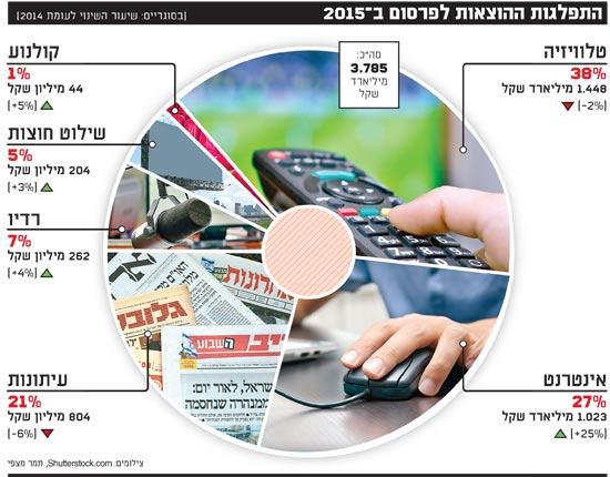 התפלגות ההוצאות לפרסום ב 2015