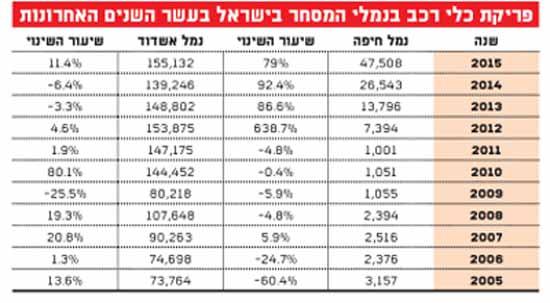 פריקת כלי רכב במנלי המסחר בישראל בעשר השנים האחרונות