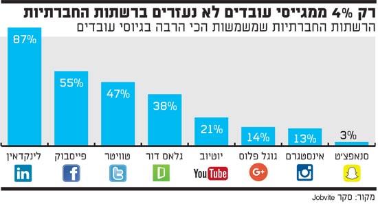 הרשתות החברתיות שמשמשות הכי הרבה בגיוסי עובדים