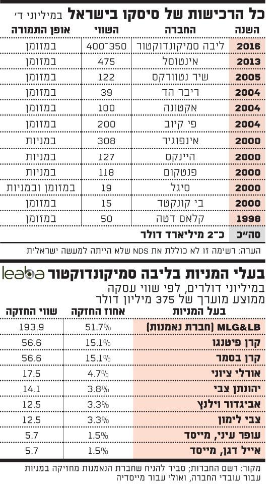 כל הרכישות של סיסקו בישראל