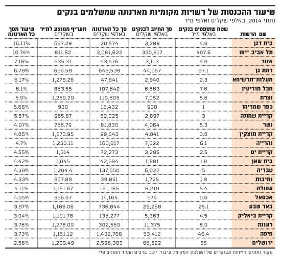 שיעור ההכנסות של רשויות מקומיות
