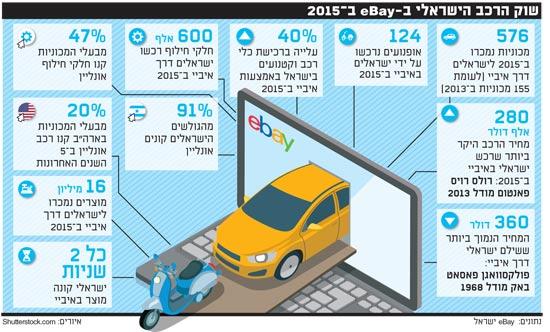 שוק הרכב הישראלי