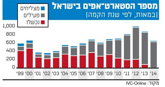 מספר הסטארט?אפים בישראל