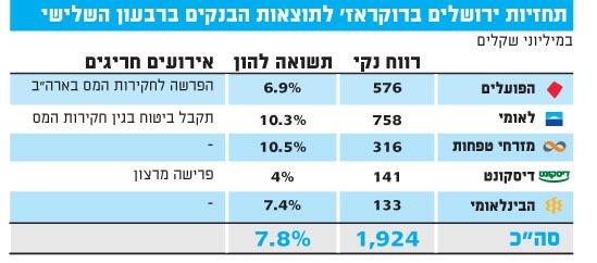 תחזיות ירושלים ברוקראז לתוצאות הבנקים לרבעון השלישי