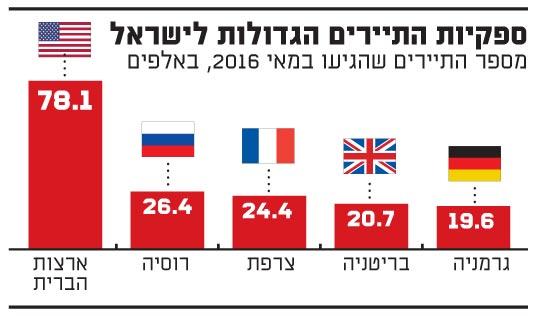 ספקיות התיירים הגדולות לישראל