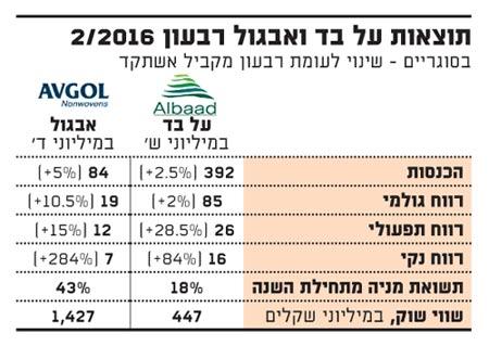 תוצאות על בד ואבגול רבעון 2 2016
