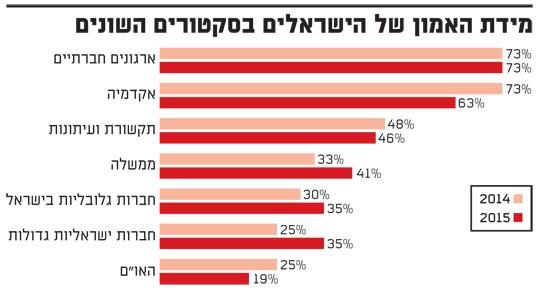 מידת האמון של הישראלים