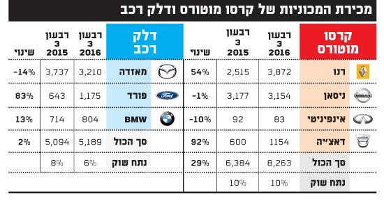 מכירת המכוניות