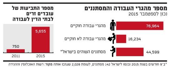מספר מהגרי העבודה והמסתננים ומספר התביעות של עובדים זרים לבתי הדין לעבודה