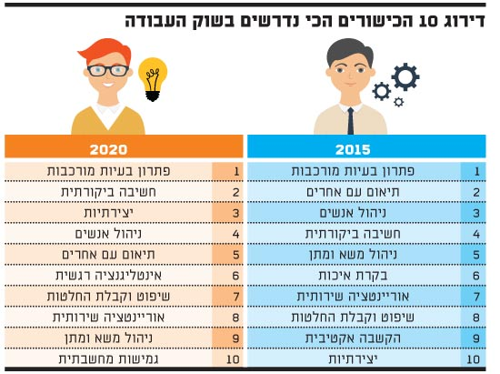 דירוג הכישורים הכי נדרשים בשוק העבודה