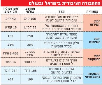 התחבורה הציבורית בישראל ובעולם