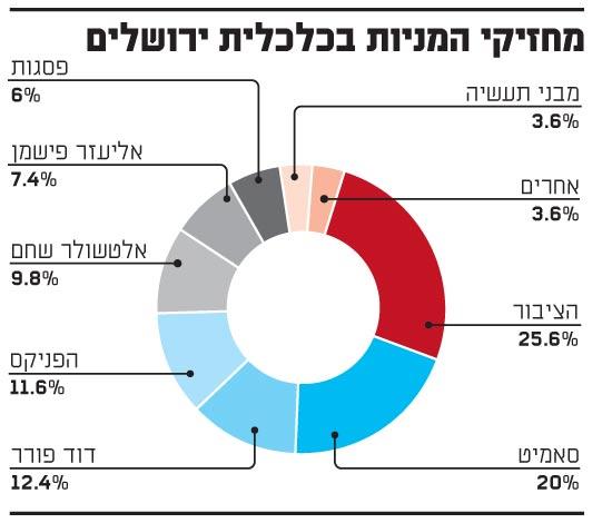 מחזיקי המניות בכלכלית ירושלים