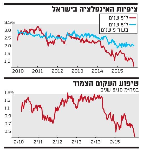 ציפיות האינפלציה בישראל