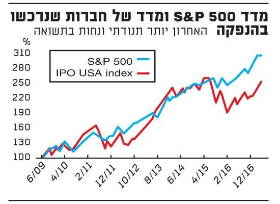 מדד_S&P_500.ai_4.5.17