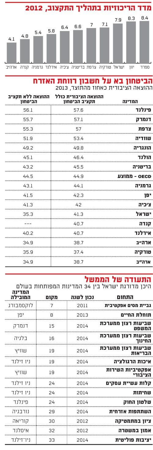 מדד הריכוזיות
