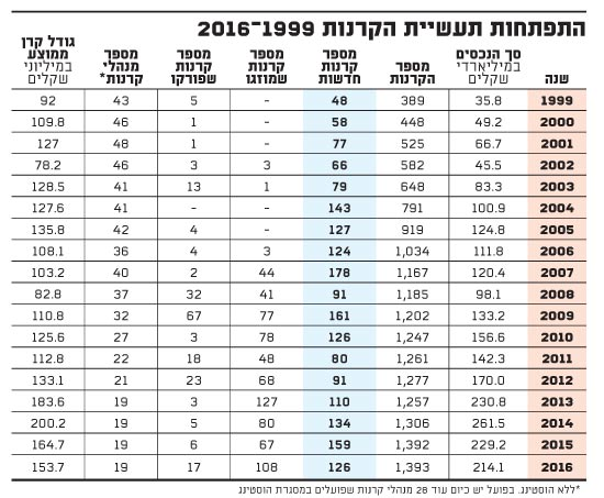 התפתחות תעשיית הקרנות 1999-2016
