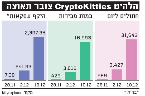 הלהיט CryptoKitties צובר תאוצה