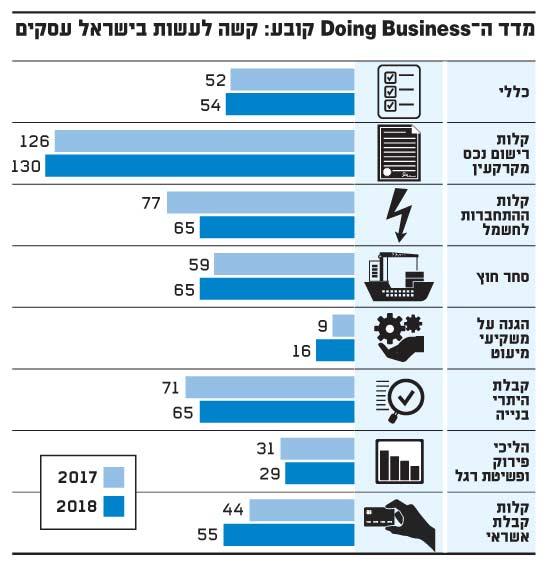 מדד ה Doing Business קובע קשה לעשות בישראל עסקים