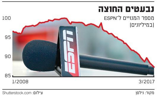 נבעטים החוצה ESPN