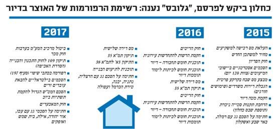 """כחלון ביקש לפרסם, """"גלובס"""" נענה: רשימת הרפורמות של האוצר בדיור"""