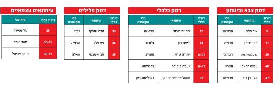 מדד העיתונאים