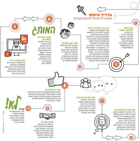 מדריך טיפוס עשרת הדיברות לקידום בעבודה  / איורים: Shutterstock | א.ס.א.פ קריאייטיב