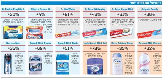 בישראל משלמים יותר