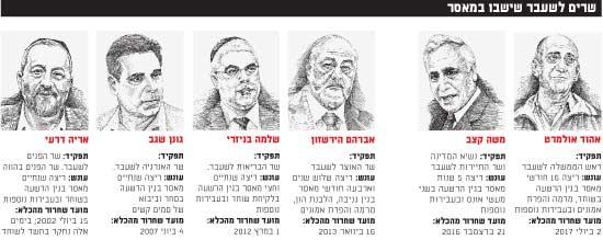 שרים לשעבר שישבו במאסר