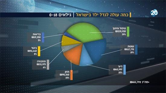 כמה עולה לגדל ילד בישראל