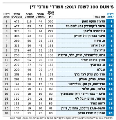 דאנס 100 לשנת 2017 משרדי עורכי דין
