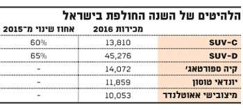 הלהיטים של השנה החולפת בישראל