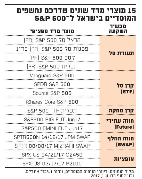15 מוצרי מדד שונים שדרכם נחשפים המוסדיים בישראל